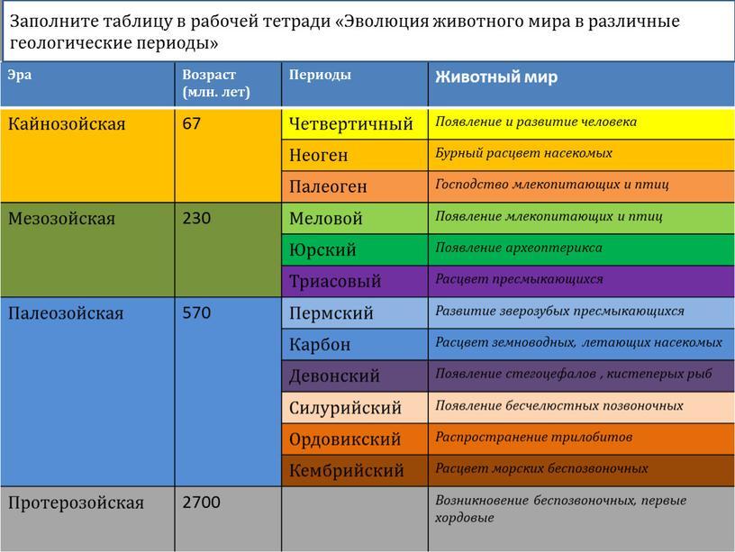Эра Возраст (млн. лет) Периоды