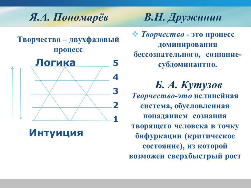 Я.А. Пономарёв Творчество – двухфазовый процесс
