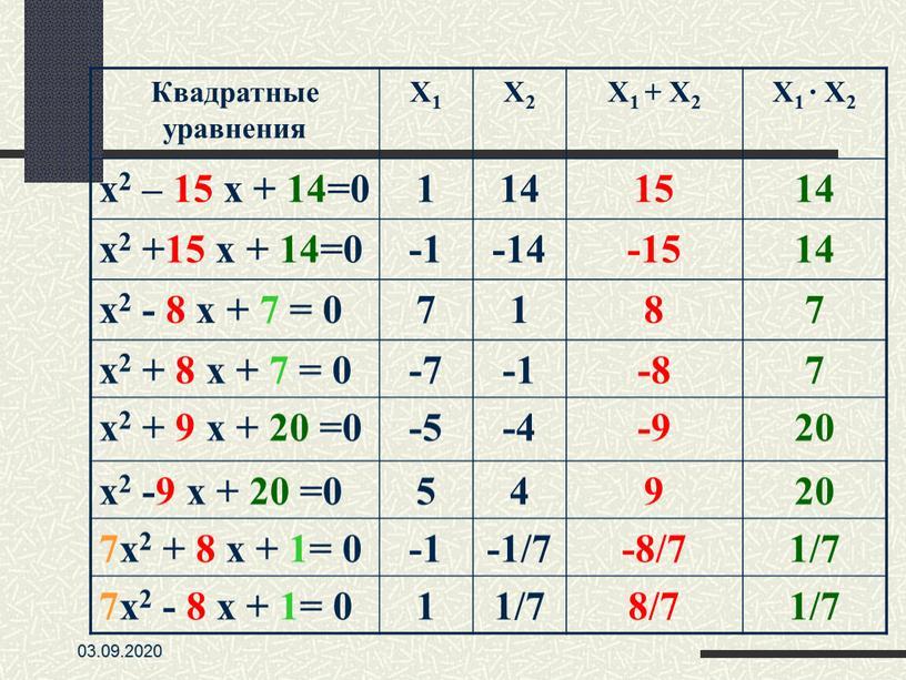 Квадратные уравнения X1 X2 X1 +