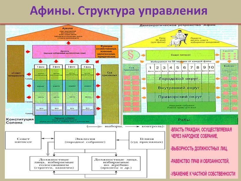 Афины. Структура управления