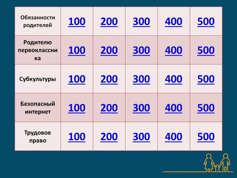 Обязанности родителей 100 200 300 400 500