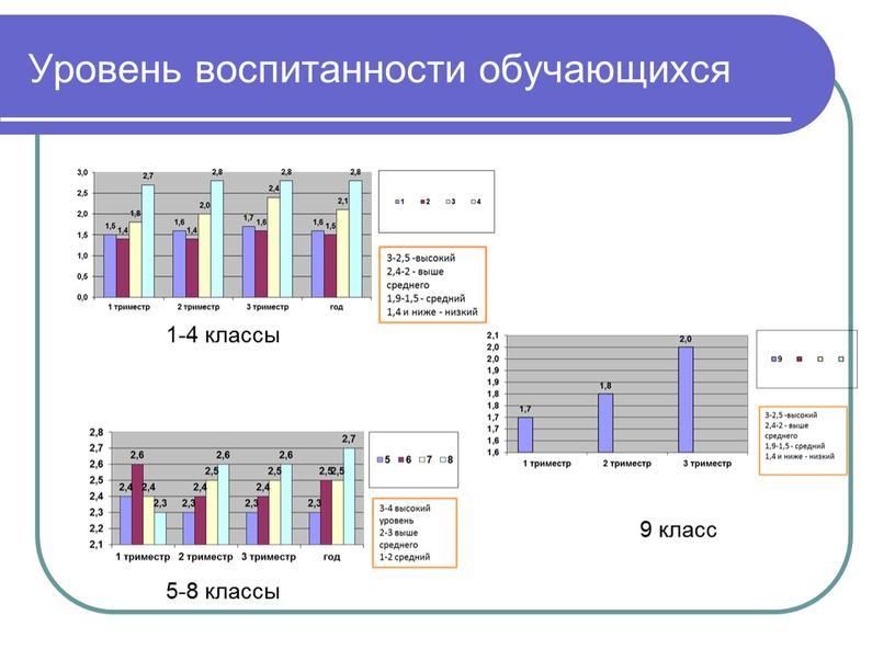 Уровень воспитанности обучающихся 1-4 классы 5-8 классы 9 класс