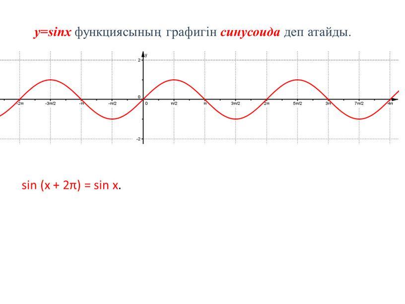 y = sinx функциясының графигін синусоида деп атайды. sin (x + 2π) = sin x.