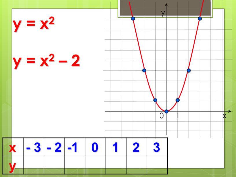х - 3 - 2 -1 0 1 2 3 у 0 y = x2 х у 1 y = x2 – 2
