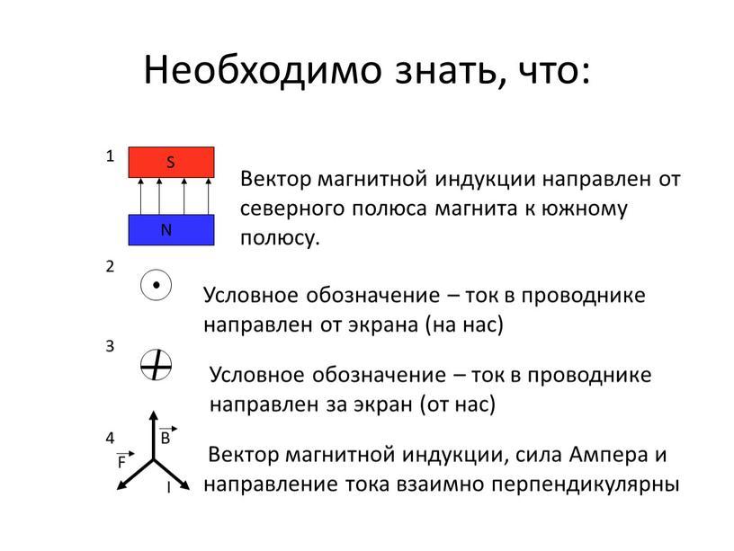 Необходимо знать, что: S N 4 Вектор магнитной индукции, сила