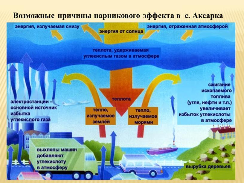 Возможные причины парникового эффекта в с
