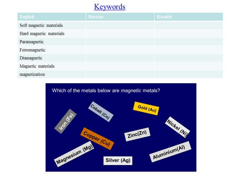 Keywords English Russian Kazakh