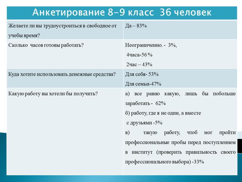 Анкетирование 8-9 класс 36 человек