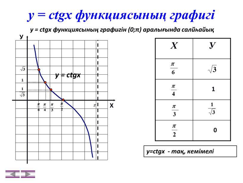 Х У у = ctgx функциясының графигін (0;π) аралығында салйһайық