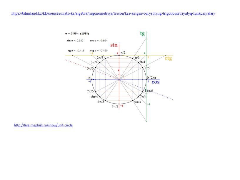 https://bilimland.kz/kk/courses/math-kz/algebra/trigonometriya/lesson/kez-kelgen-buryshtyng-trigonometriyalyq-funkcziyalary http://live.mephist.ru/show/unit-circle