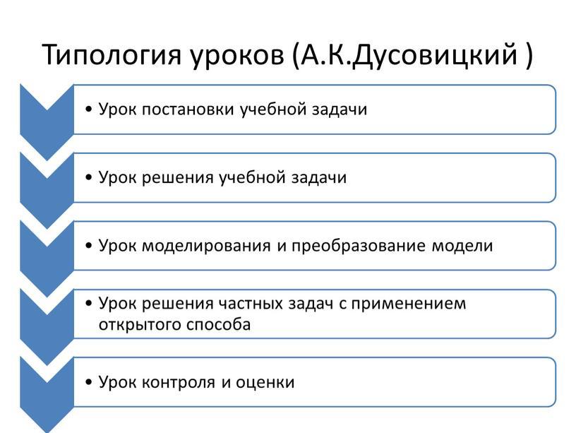 Типология уроков (А.К.Дусовицкий )