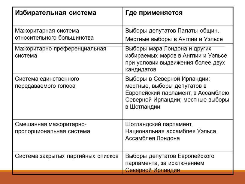Избирательная система Где применяется