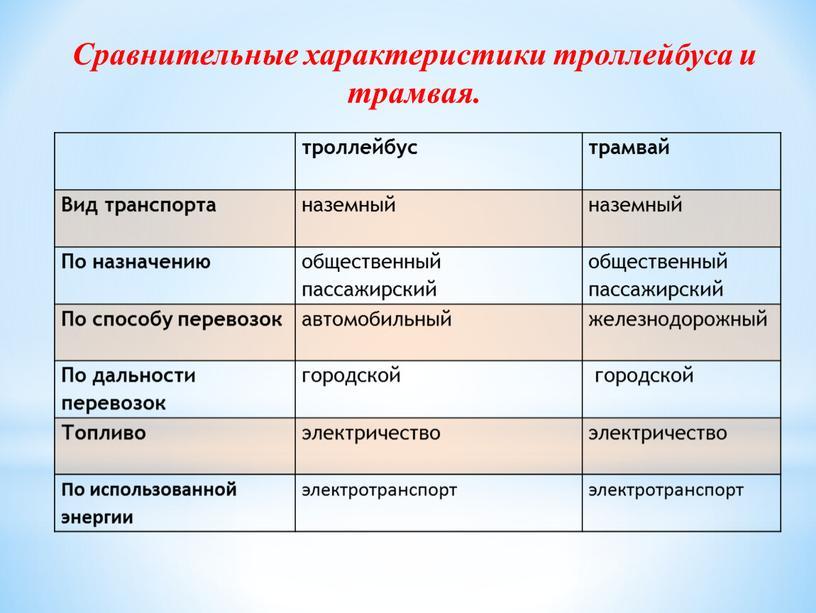 Сравнительные характеристики троллейбуса и трамвая