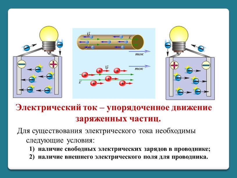 Электрический ток – упорядоченное движение заряженных частиц