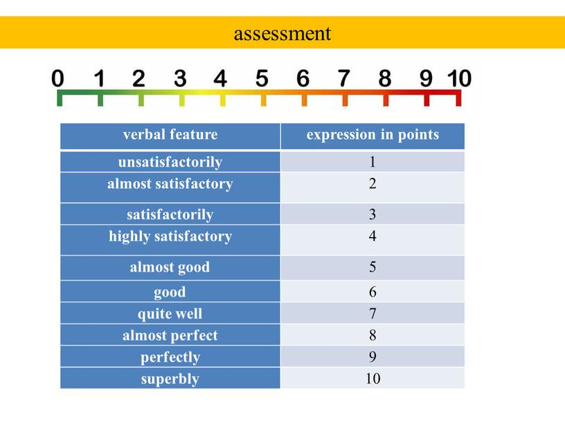 assessment verbal feature expression in points unsatisfactorily 1 almost satisfactory 2 satisfactorily 3 highly satisfactory 4 almost good 5 good 6 quite well 7 almost…