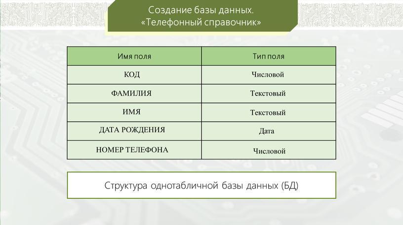Создание базы данных. «Телефонный справочник»