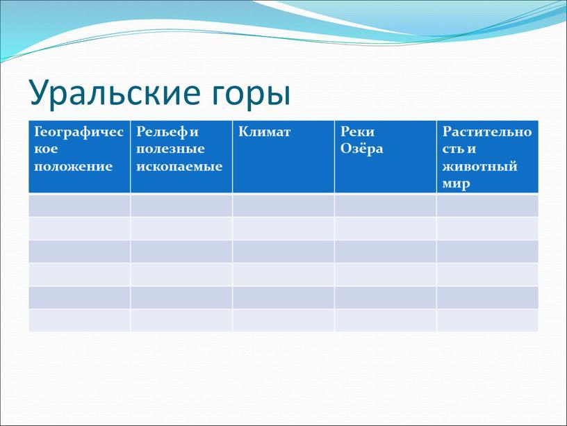 Уральские горы Географическое положение