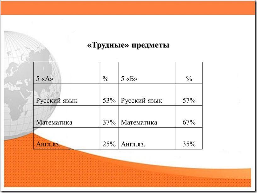 Трудные» предметы 5 «А» % 5 «Б» %