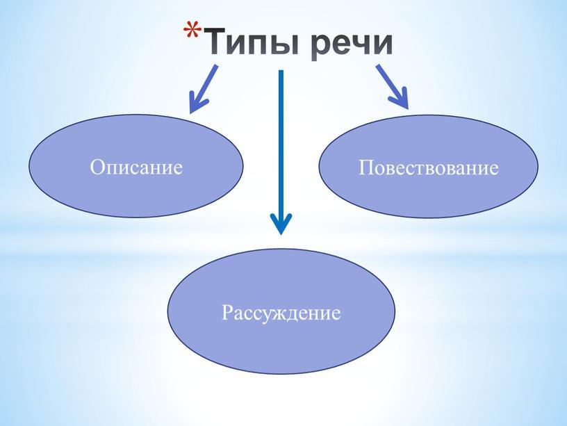 Типы речи Описание Повествование
