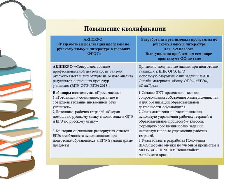 АКИПКРО. «Разработка и реализация программ по русскому языку и литературе в условиях «ФГОС»