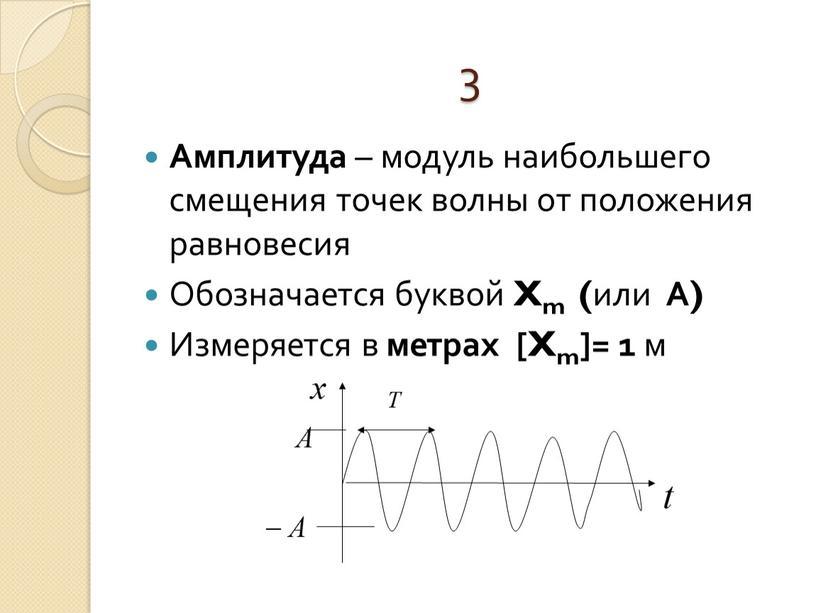 Амплитуда – модуль наибольшего смещения точек волны от положения равновесия