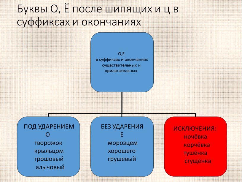 Буквы О, Ё после шипящих и ц в суффиксах и окончаниях