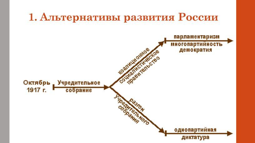 1. Альтернативы развития России