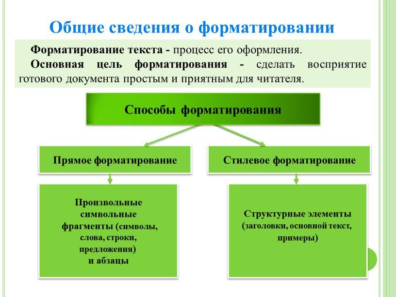 Общие сведения о форматировании