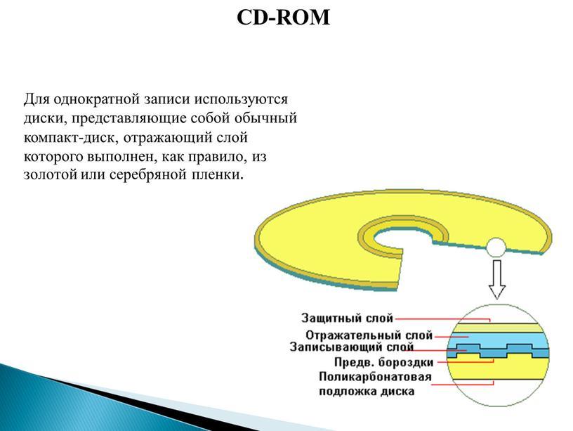 CD-ROM Для однократной записи используются диски, представляющие собой обычный компакт-диск, отражающий слой которого выполнен, как правило, из золотой или серебряной пленки