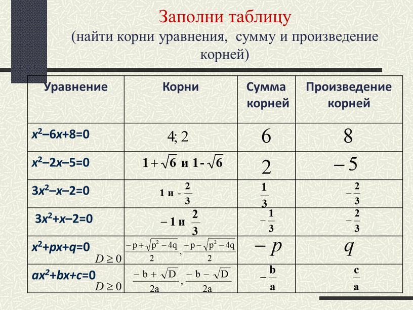 Заполни таблицу (найти корни уравнения, сумму и произведение корней)