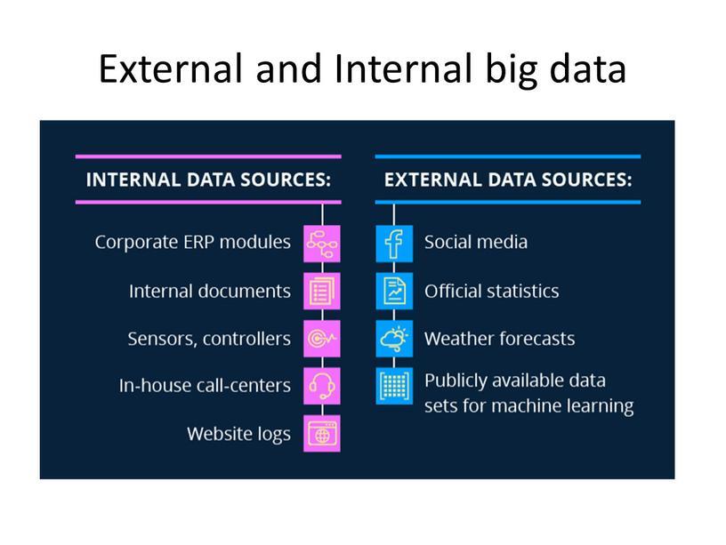 External and Internal big data