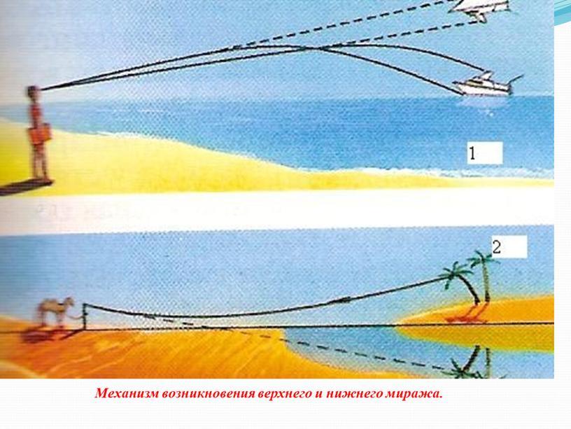 Механизм возникновения верхнего и нижнего миража