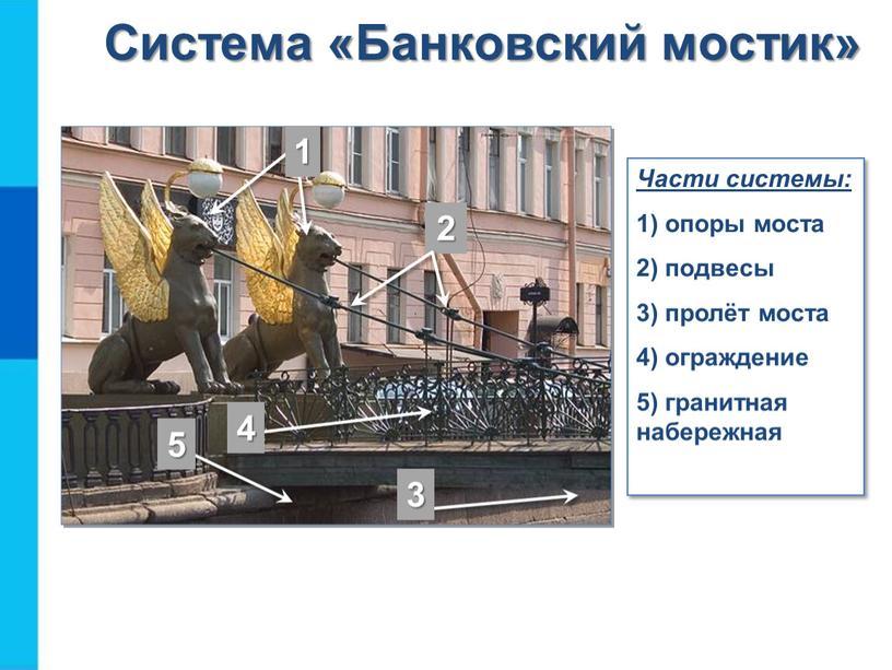 Части системы: 1) опоры моста 2) подвесы 3) пролёт моста 4) ограждение 5) гранитная набережная