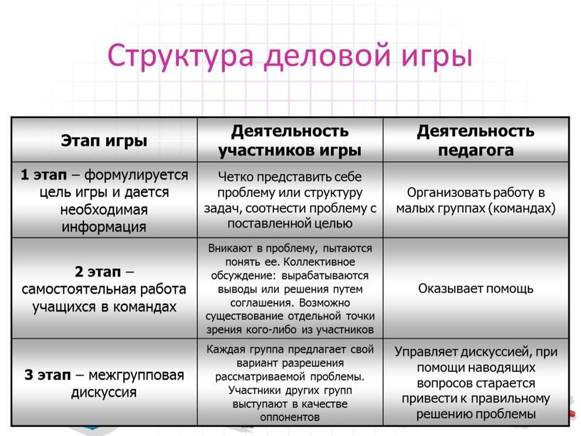 Структура деловой игры Этап игры