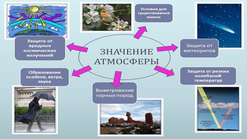 Презентация к уроку. Атмосфера и её составные части