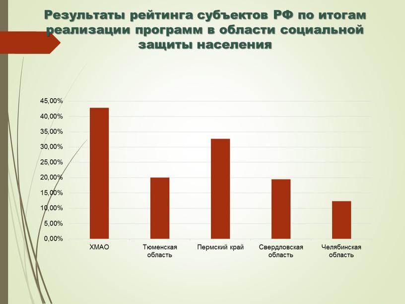 Результаты рейтинга субъектов РФ по итогам реализации программ в области социальной защиты населения