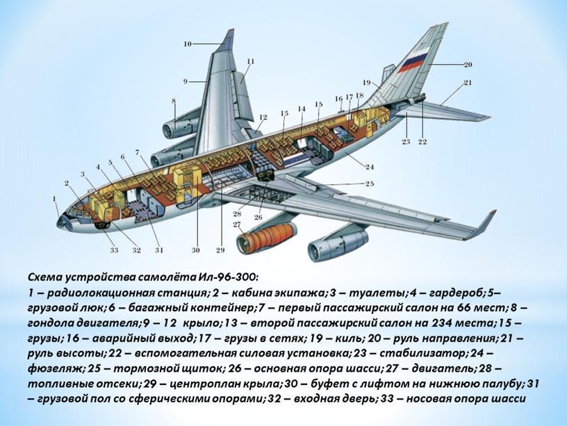 Схема устройства самолёта Ил-96-300: 1 – радиолокационная станция; 2 – кабина экипажа; 3 – туалеты; 4 – гардероб; 5– грузовой люк; 6 – багажный контейнер;…