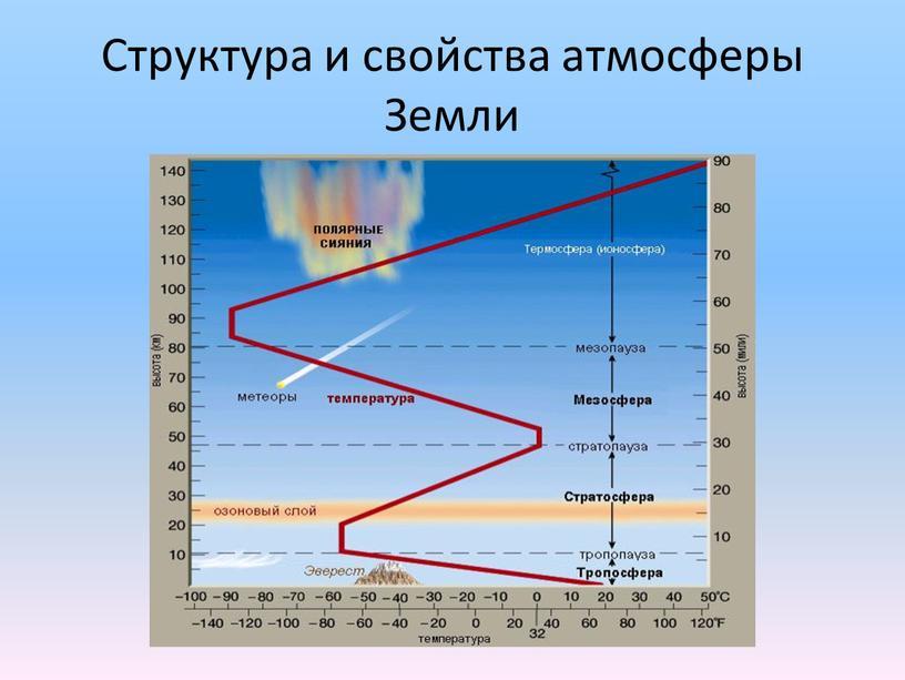 Структура и свойства атмосферы