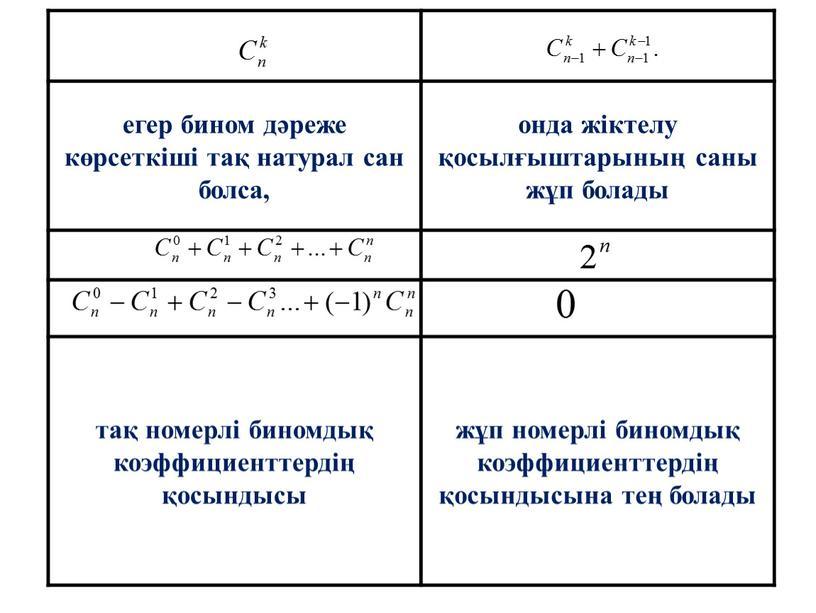 егер бином дәреже көрсеткіші тақ натурал сан болса, онда жіктелу қосылғыштарының саны жұп болады тақ номерлі биномдық коэффициенттердің қосындысы жұп номерлі биномдық коэффициенттердің қосындысына тең…