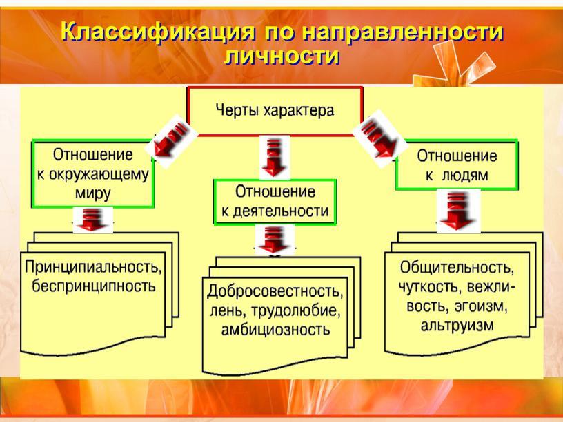 Классификация по направленности личности