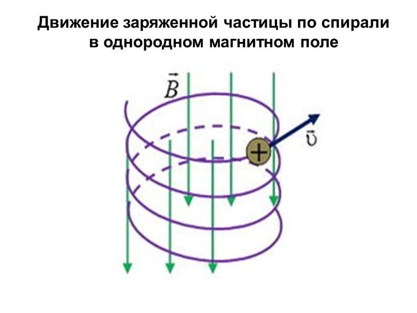 Движение заряженной частицы по спирали в однородном магнитном поле