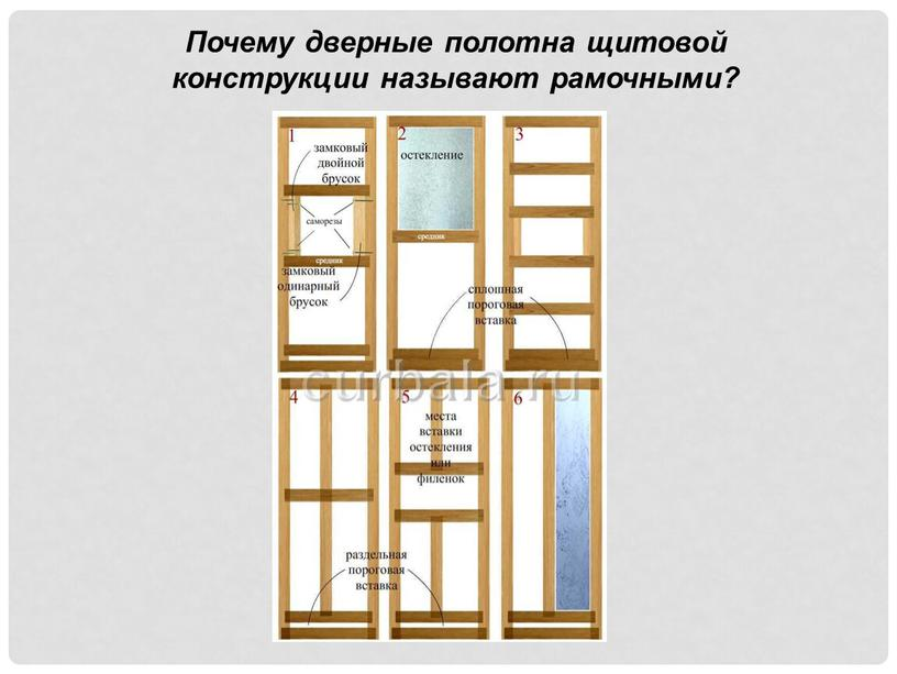 Почему дверные полотна щитовой конструкции называют рамочными?