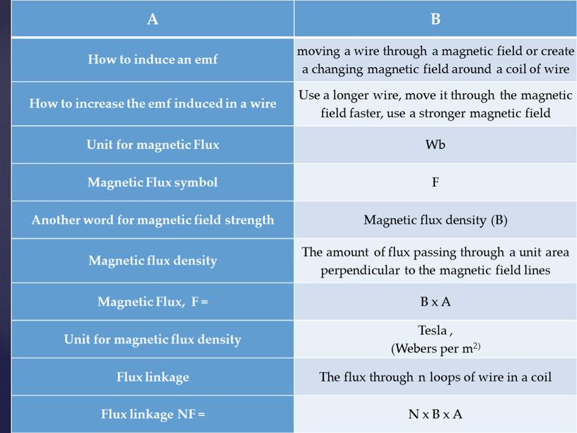A B How to induce an emf moving a wire through a magnetic field or create a changing magnetic field around a coil of wire