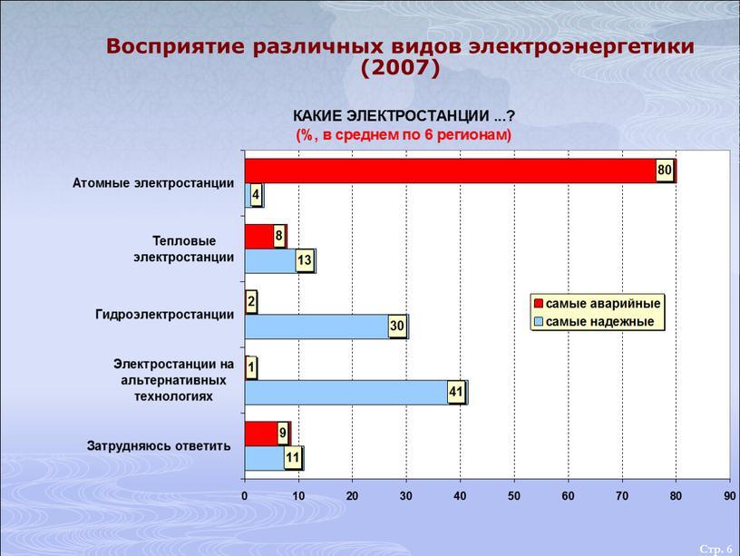 Стр. 6 Восприятие различных видов электроэнергетики (2007)