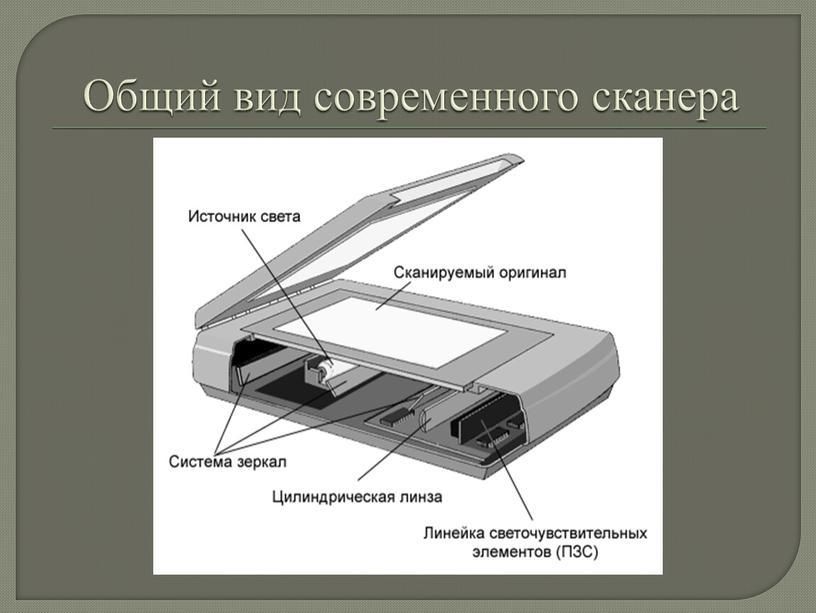 Общий вид современного сканера