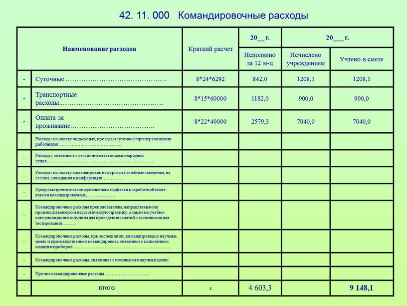 Наименование расходов Краткий расчет 20__ г
