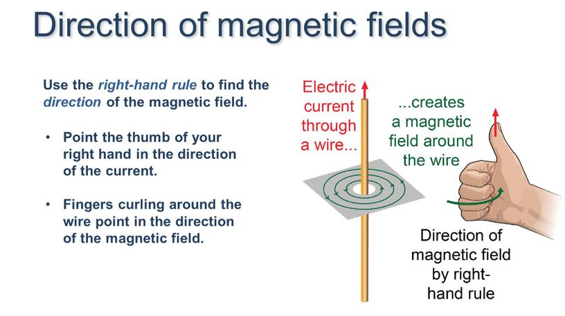 Use the right-hand rule to find the direction of the magnetic field