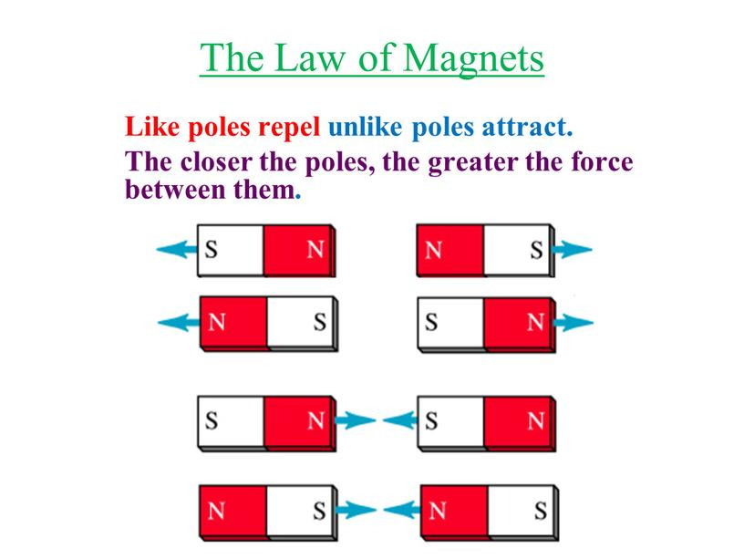 The Law of Magnets Like poles repel unlike poles attract