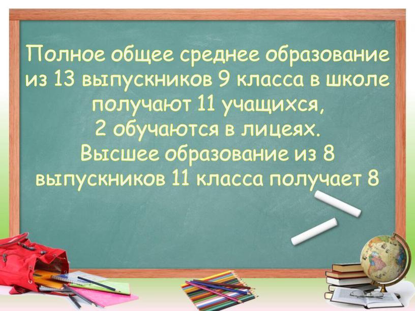 Полное общее среднее образование из 13 выпускников 9 класса в школе получают 11 учащихся, 2 обучаются в лицеях