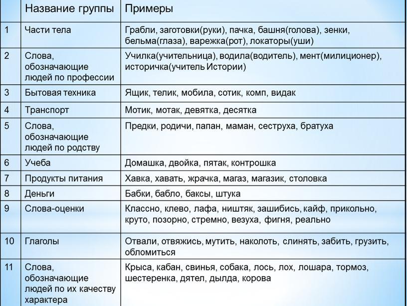 Название группы Примеры 1 Части тела